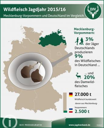 Wildfleischproduktion 2015/16