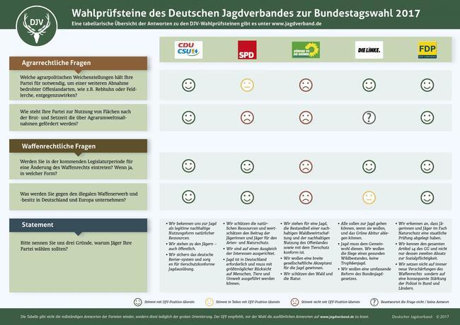 Die Wahlprüfsteine des DJV bieten eine Orientierung zur jagdpolitschen Einstellung verschiedener Parteien
