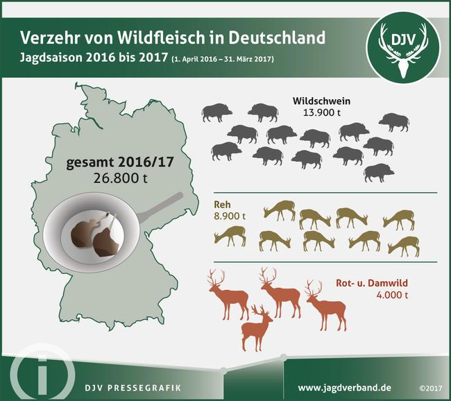 Der Verzehr von Wildfleisch in Deutschland