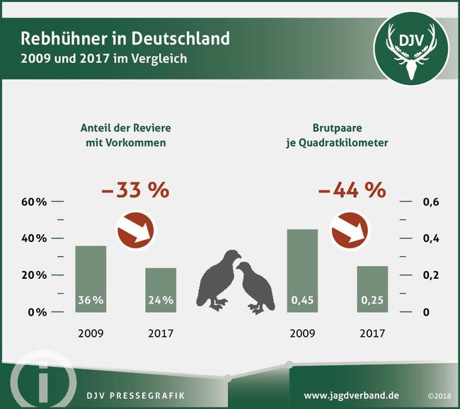 Rebhühner in Deutschland - 2009 und 2017 im Vergleich
