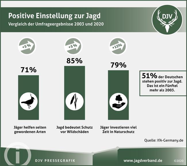Die Jagd in Deutschland findet mehr Zustimmung. Insgesamt sind heute mehr als die Hälfte der Befragten positiv zur Jagd eingestellt - ein Fünftel mehr als noch im Jahr 2003.