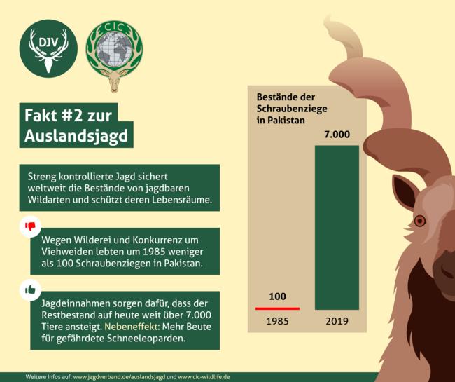 Streng kontrollierte Jagd sichert weltweit die Bestände von jagbaren Wildtierarten und schützt deren Lebensräume.