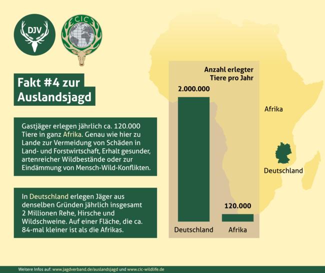 Gastjäger erlegen in ganz Afrika jährlich ca. 120.000 Tiere. In Deutschland erlegen Jäger im gleichen Zeitraum zwei Millionen Wildschweine, Rehe und Hirsche. Auf einer Fläche, die ca. 84-mal kleiner ist, als die Afrikas.