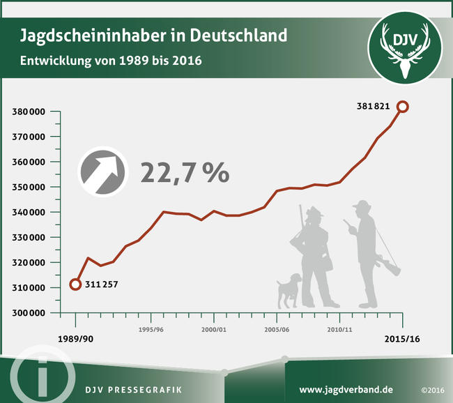 Jagdscheininhaber in Deutschland von 1989 bis 2016.