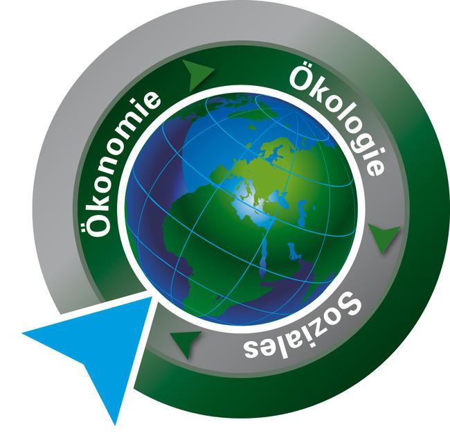 Elemente nachhaltigen Handelns