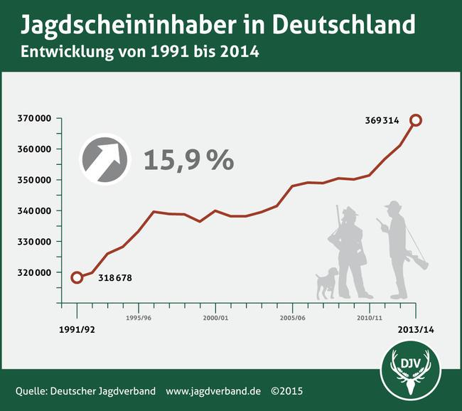 Jagdscheininhaber in Deutschland