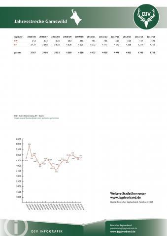 Gamswild: Jagdstatistik 2005-2016