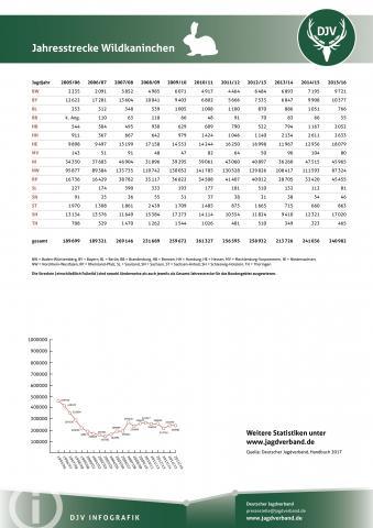 Wildkaninchen: Jagdstatistik 2005-2016
