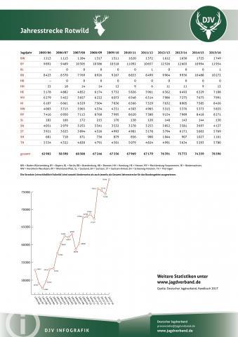 Rotwild: Jagdstatistik 2005-2016