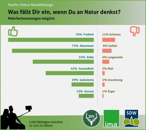 Umfrage 2017: Was fällt Dir ein, wenn Du an Natur denkst?