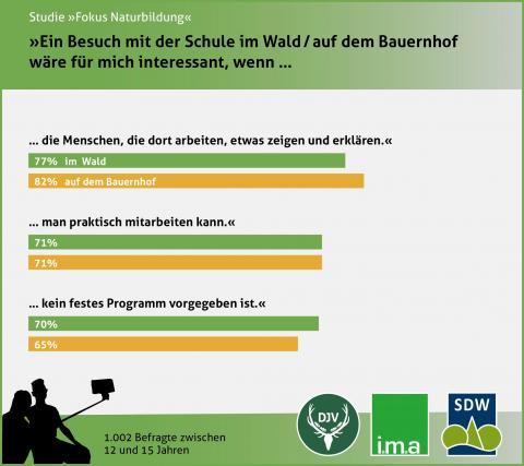 Umfrage 2017: Besuch im Wald / auf dem Bauernhof