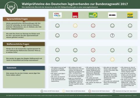 Die Wahlprüfsteine des DJV bieten eine Orientierung zur jagdpolitschen Einstellung verschiedener Parteien (Quelle: DJV)