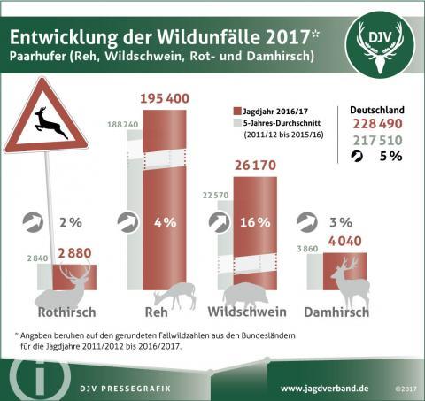 Entwicklung der Wildunfälle 2017