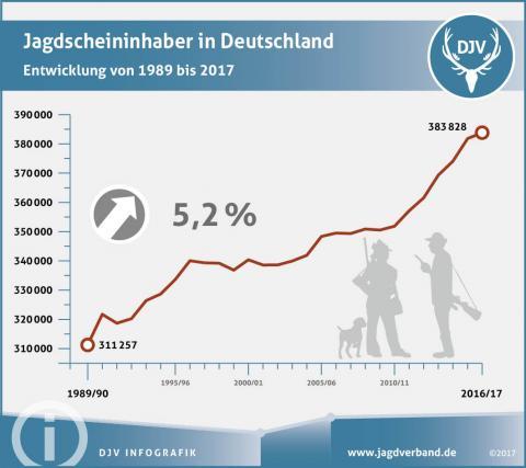 Jagdscheininhaber Deutschland 2017