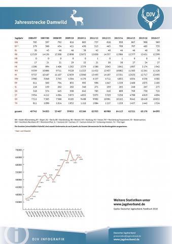Damwild: Jagdstatistik 2006-2017
