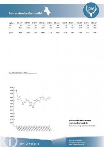 Gamswild: Jagdstatistik 2006-2017