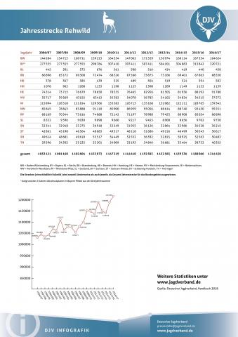 Rehwild: Jagdstatistik 2006-2017