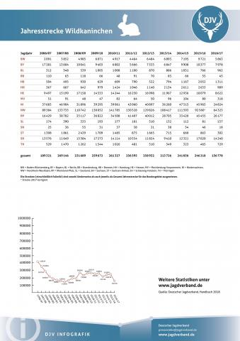 Wildkaninchen: Jagdstatistik 2006-2017