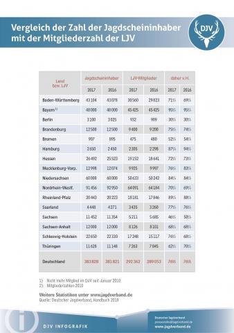 Vergleich der Zahl der Jagdscheininhaber mit der Mitgliederzahl der LJV 2017