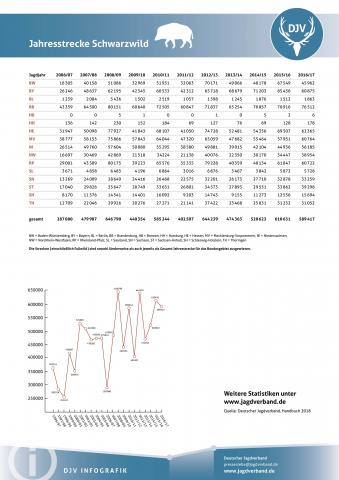 Schwarzwild: Jagdstatistik 2006-2017