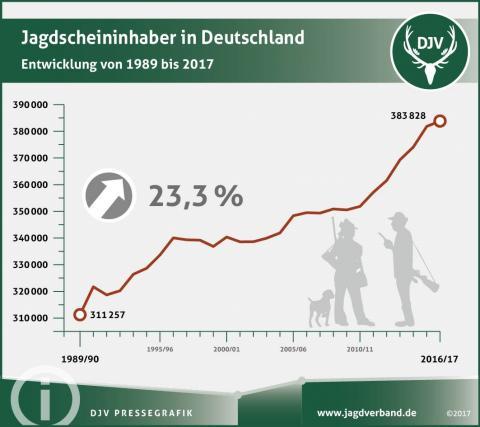 Pressegrafik: Zahl der Jagdscheininhaber 2018