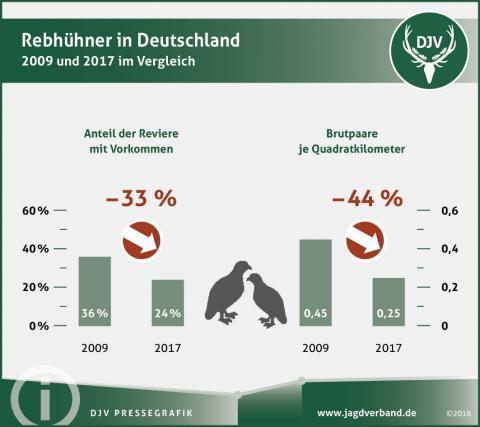 Rebhühner in Deutschland - 2009 und 2017 im Vergleich (Quelle: DJV)