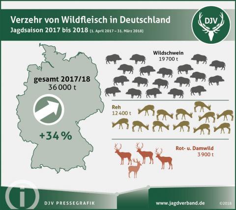Verzehr von Wildfleisch in Deutschland im Jagdjahr 2017/18 (Quelle: DJV)