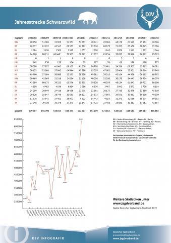 Schwarzwild: Jagdstatistik 2007-2018