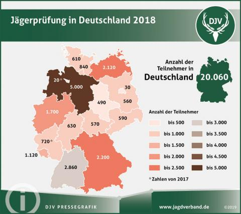 Jägerprüfung in Deutschland 2018 (Quelle: DJV)