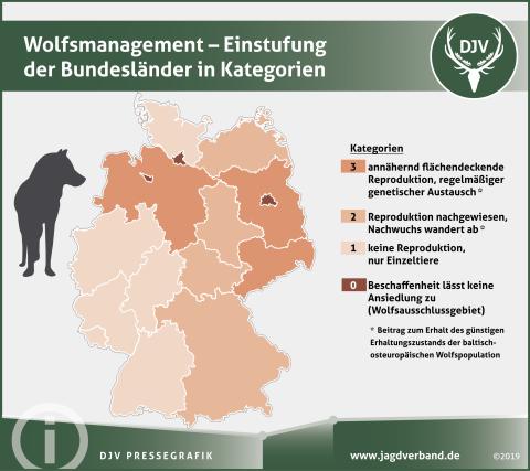 Wolfsmanagement - Einstufung der Bundesländer in Kategorien