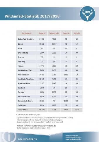 rInformationen zu Wildunfallstatistik