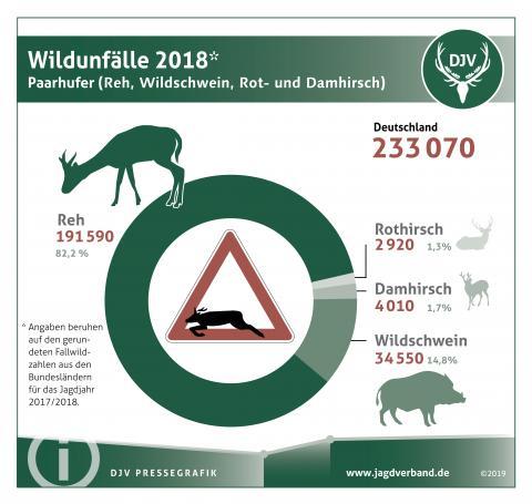 Wildunfälle 2018 - Paarhufer (Reh, Wildschwein, Rot- und Damhirsch)