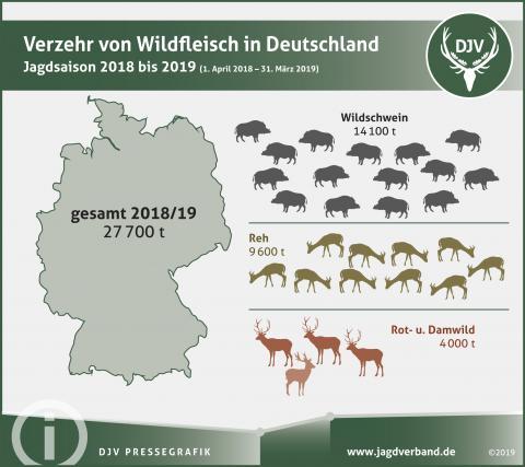 Verzehr von Wildfleisch in Deutschland im Jagdjahr 2018/19