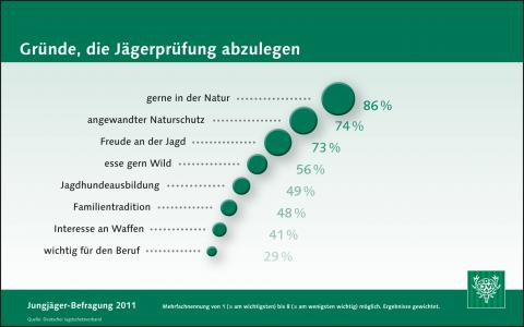 Jungjägerbefragung 2011: Gründe für die Jägerprüfung
