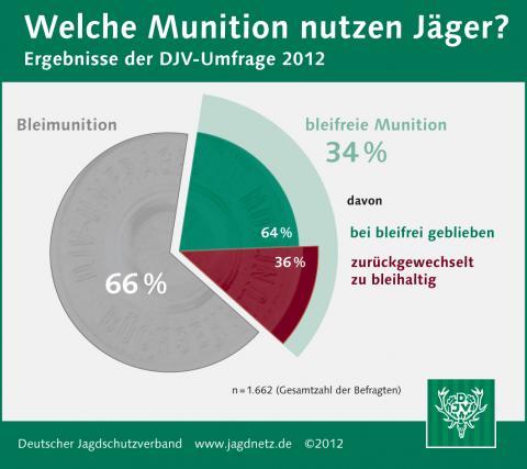 Welche Munition nutzen Jäger? (Quelle: DJV)