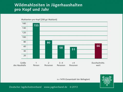 Wildmahlzeiten in Jägerhaushalten pro Kopf und Jahr 2013