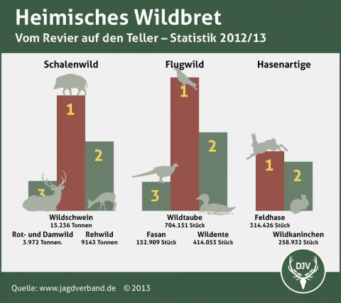 Heimisches Wildfleisch Verzehr 2012/13
