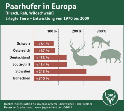 Paarhufer in Europa (Entwicklung bis 2009)