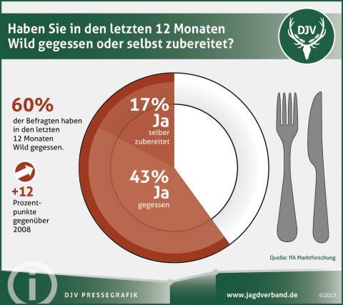 60% der Deutschen haben im letzten Jahr Wild gegessen oder sogar gekocht.