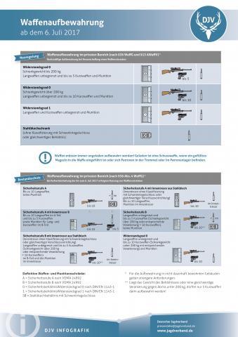 Waffenaufbewahrung Stand 2017