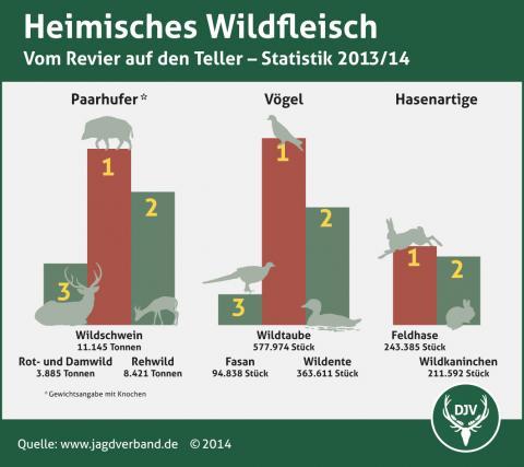 Heimisches Wildfleisch 2013/14