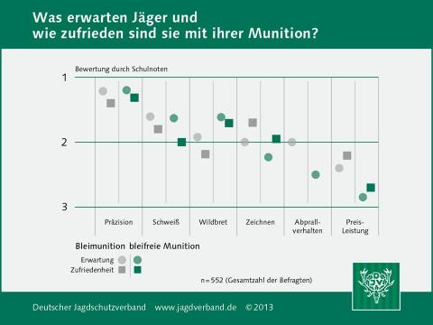 Erwartung an die Munition (Quelle: DJV)
