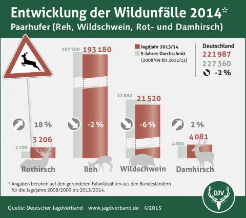 Entwicklung der Wildunfälle 2014