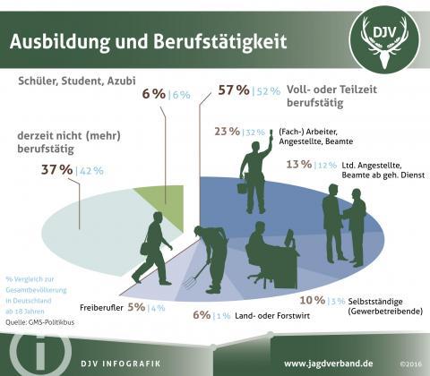 Daten und Fakten zu Jägern: Ausbildung und Beruf (Quelle: DJV)