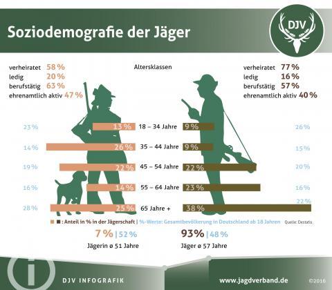 Soziodemografie der Jäger 2016