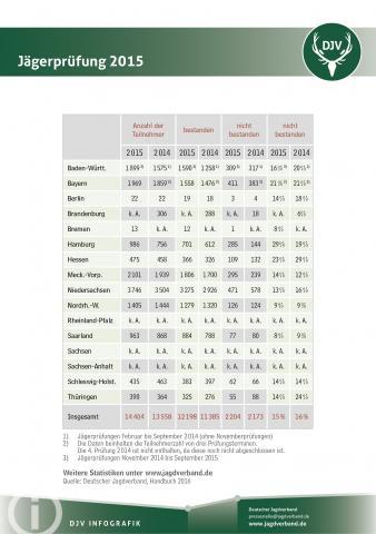 Statistik: Jägerprüfung 2015