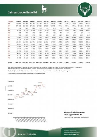 Rehwild: Jagdstatistik 2004-2014
