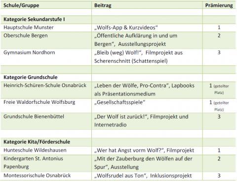 """Gewinner der niedersächsischen Bildungsinitiative """"Wölfen auf de Spur"""""""