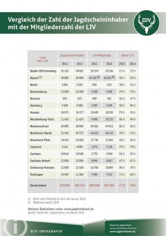 Statistik: Vergleich der Zahl der Jagdscheininhaber mit der Mitgliederzahl der LJV 2015