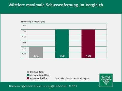 Schussentfernung im Vergleich (Quelle: DJV)